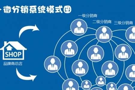 必威销系统模式图