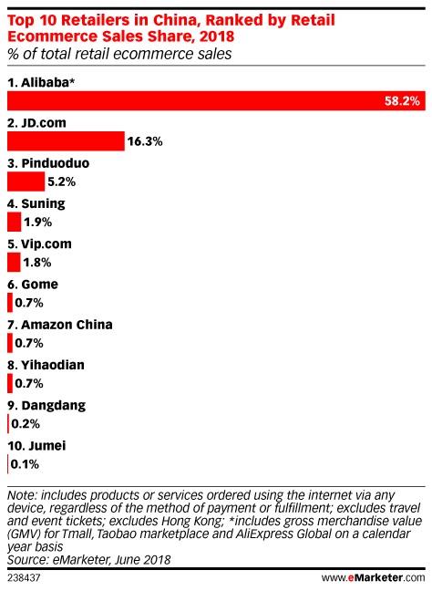 阿里仍占据中国电商市场的大半份额